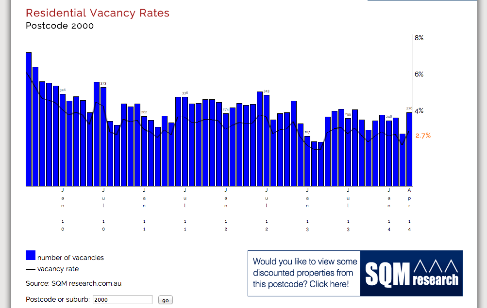 vacancy-rate-graph