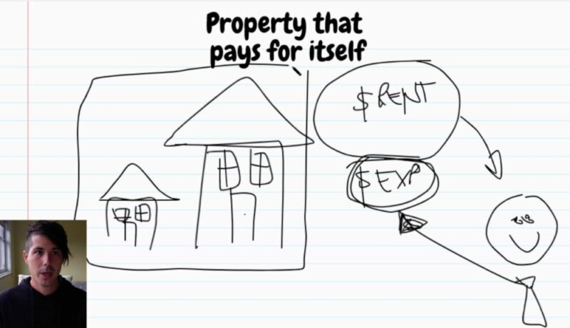 Property That Pays For Itself EXPLAINED